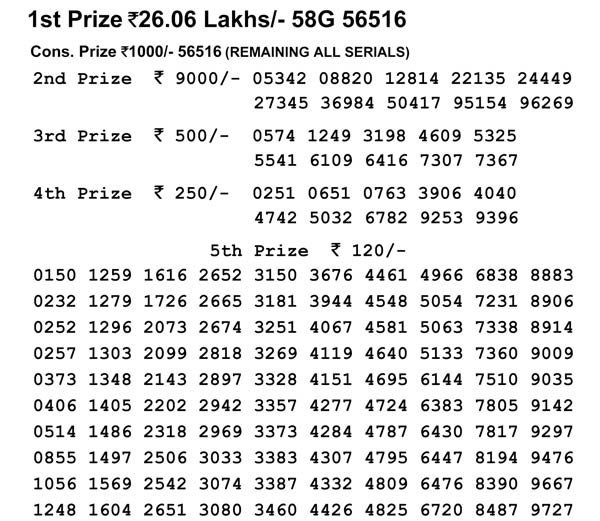 Nagaland Lotteries today results: Dear Hawk Evening results, check now