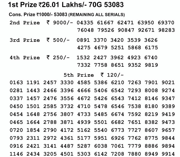 Nagaland Lotteries today results: Dear Parrot Evening results, check here