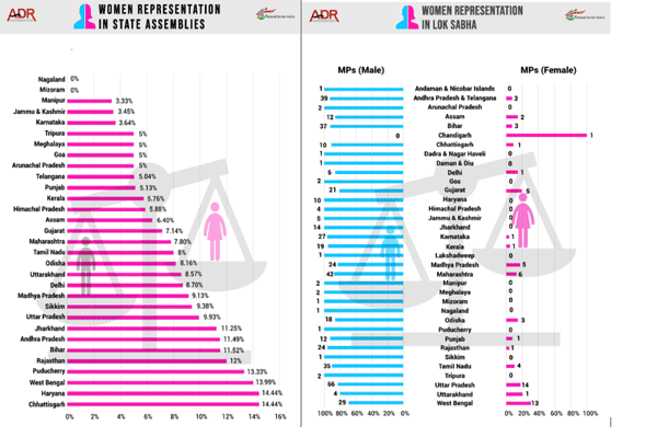 Analysis of MPs/MLAs with crimes against women