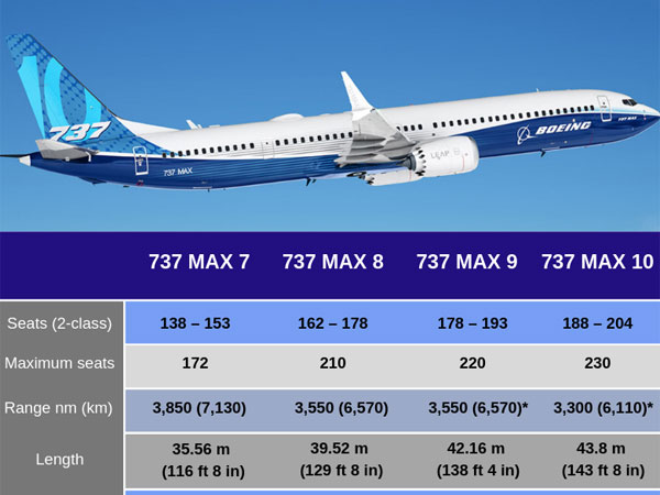 [Know about Boeing 737 MAX aircraft series]