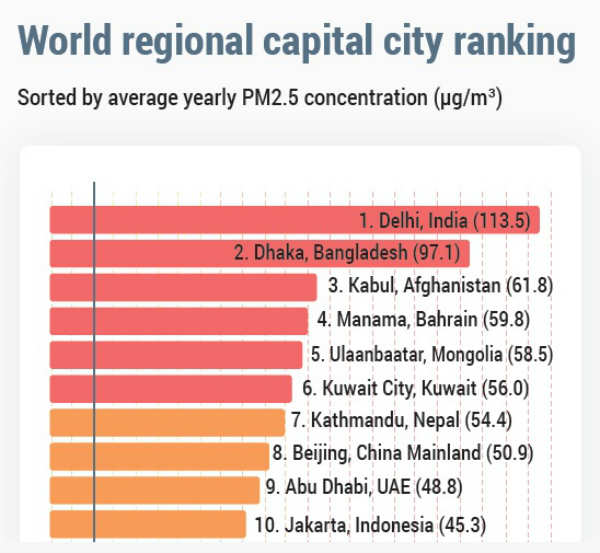 Delhi is most polluted Capital city
