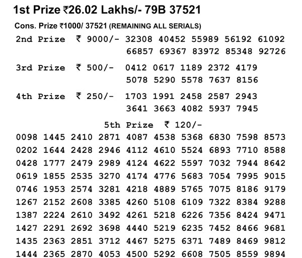 Nagaland Lotteries today results: Winning numbers of Dear Faithful Morning, Dear Eagle Evening resul