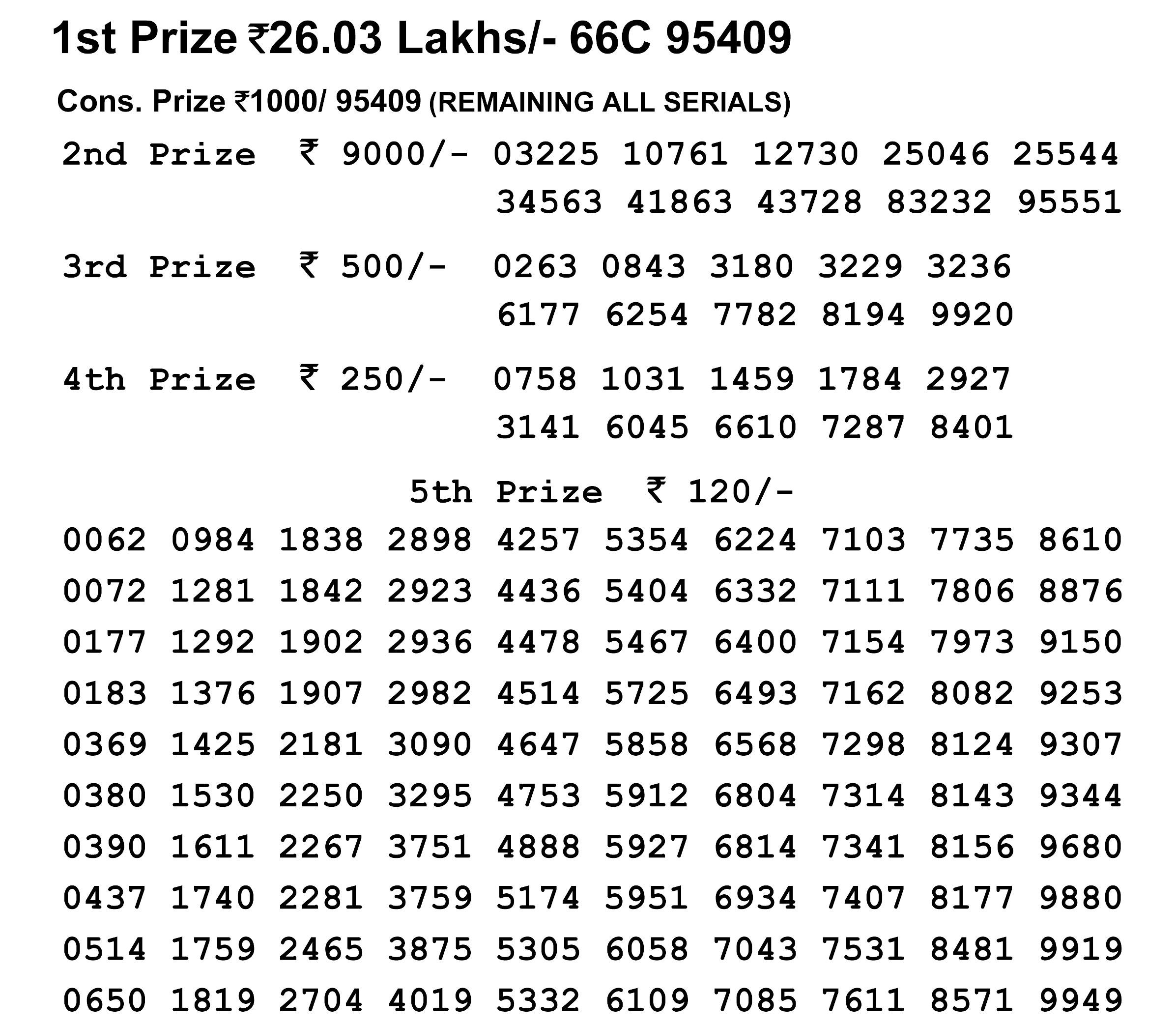 Nagaland Lotteries today results: Dear Kind Morning, Dear Falcon