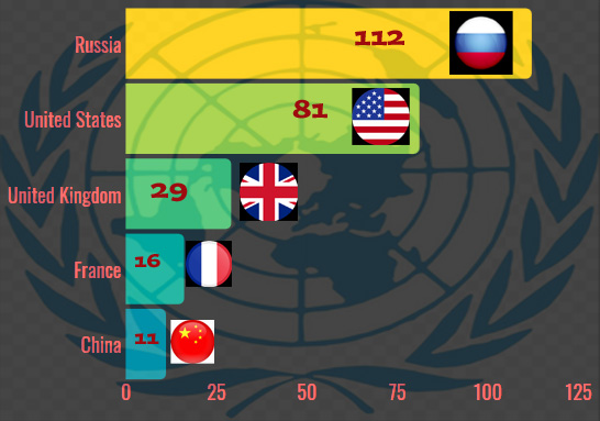 Countries that have vetoed the most in the UN?