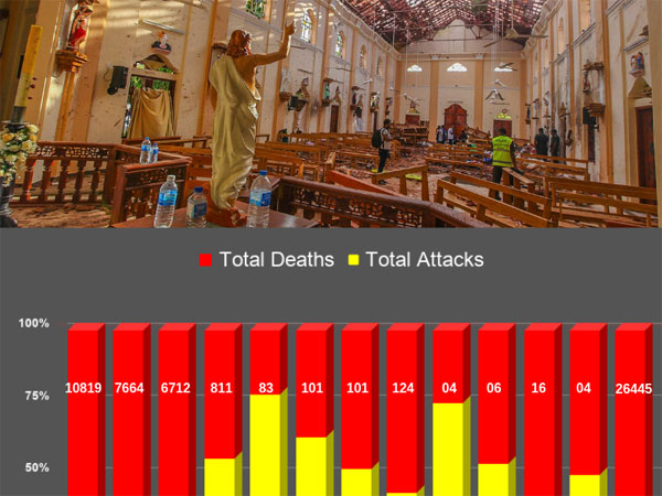 Countries that faced terror attack on religious institutions since 2000