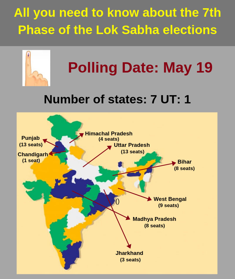 All about the final phase of the Lok Sabha elections