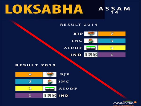 Lok Sabha election result Assam: