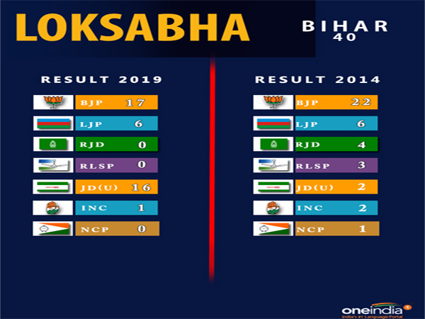 Lok Sabha election result Bihar: