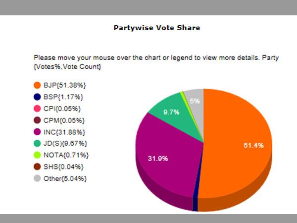 BJP gets over 51 per cent vote share in Karnataka, highest ever since 1984