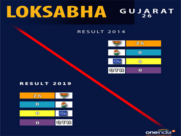 Lok Sabha election result Gujarat: