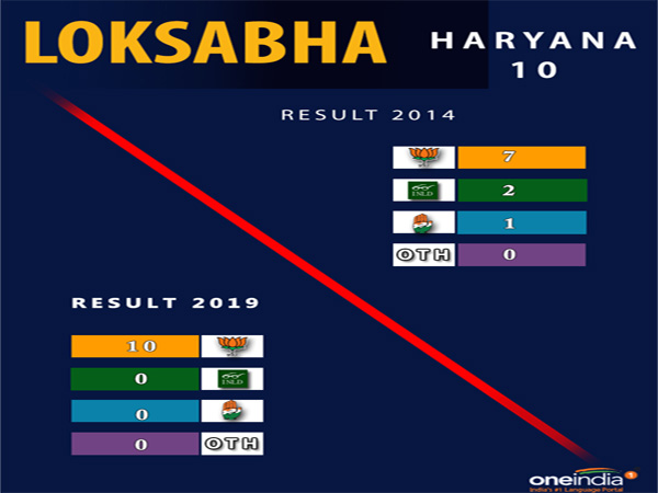 Lok Sabha election result Haryana: