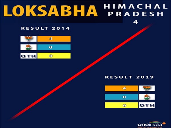 Lok Sabha election result Himachal Pradesh: