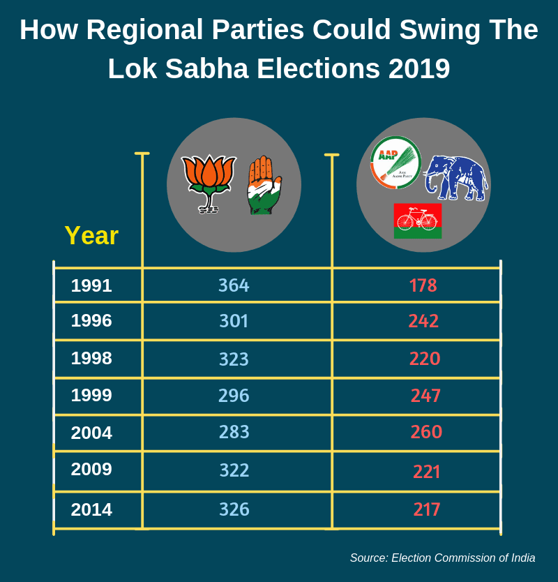 How regional parties could swing the Lok Sabha Elections 2019