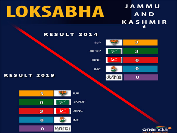Lok Sabha election result Jammu and Kashmir: