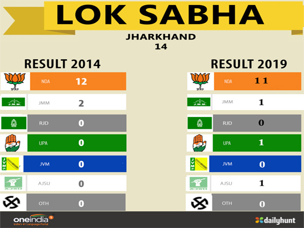 Lok Sabha election result Jharkhand: