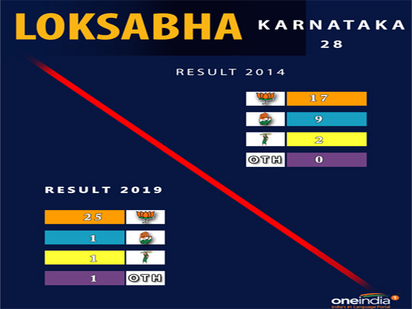 Lok Sabha election result Karnataka: