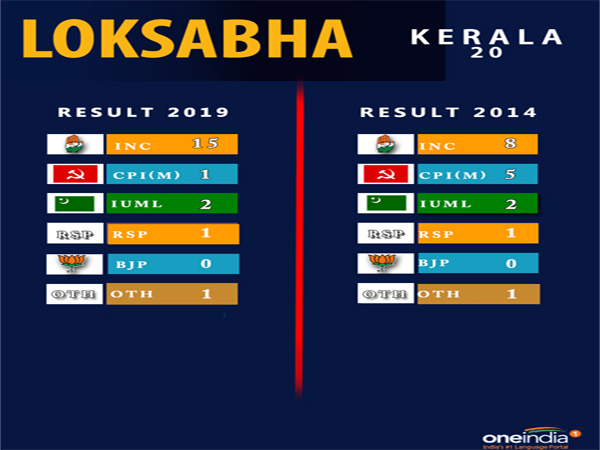 Lok Sabha election result Kerala: