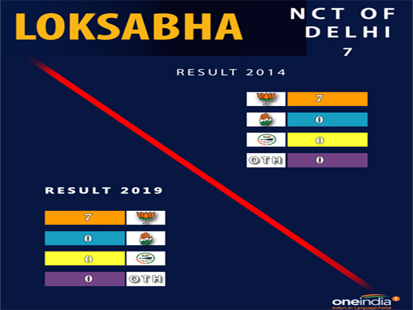 Lok Sabha election result Delhi: