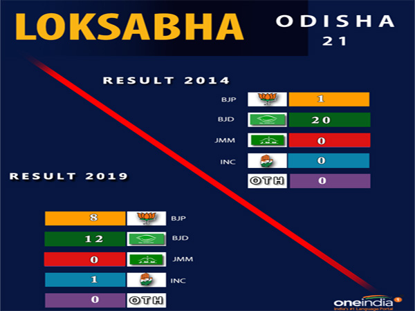 Lok Sabha election result Odisha: