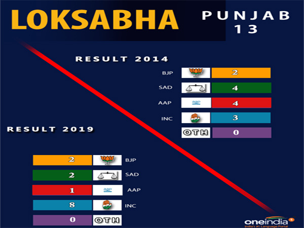 Lok Sabha election result Punjab: