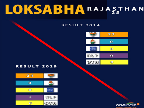 Lok Sabha election result Rajsathan: