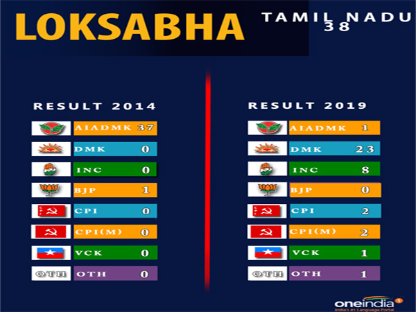 Lok Sabha election result Tamil Nadu: