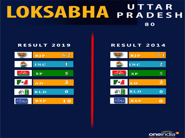 Lok Sabha election result Uttar Pradesh: