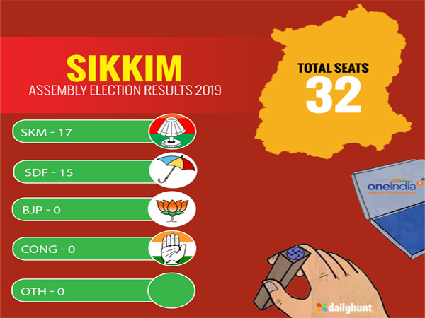 How SKM ended the 25 year old Chamling rule in Sikkim