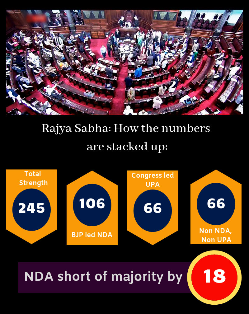 Infographic: The Rajya Sabha numbers and how it stands