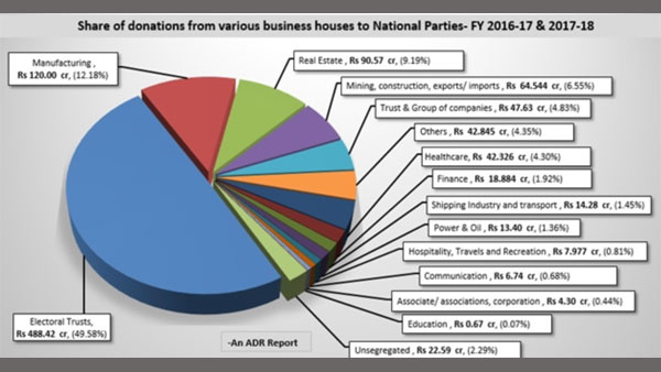 Infographics: Political donations to political parties and who contributed how much to whom