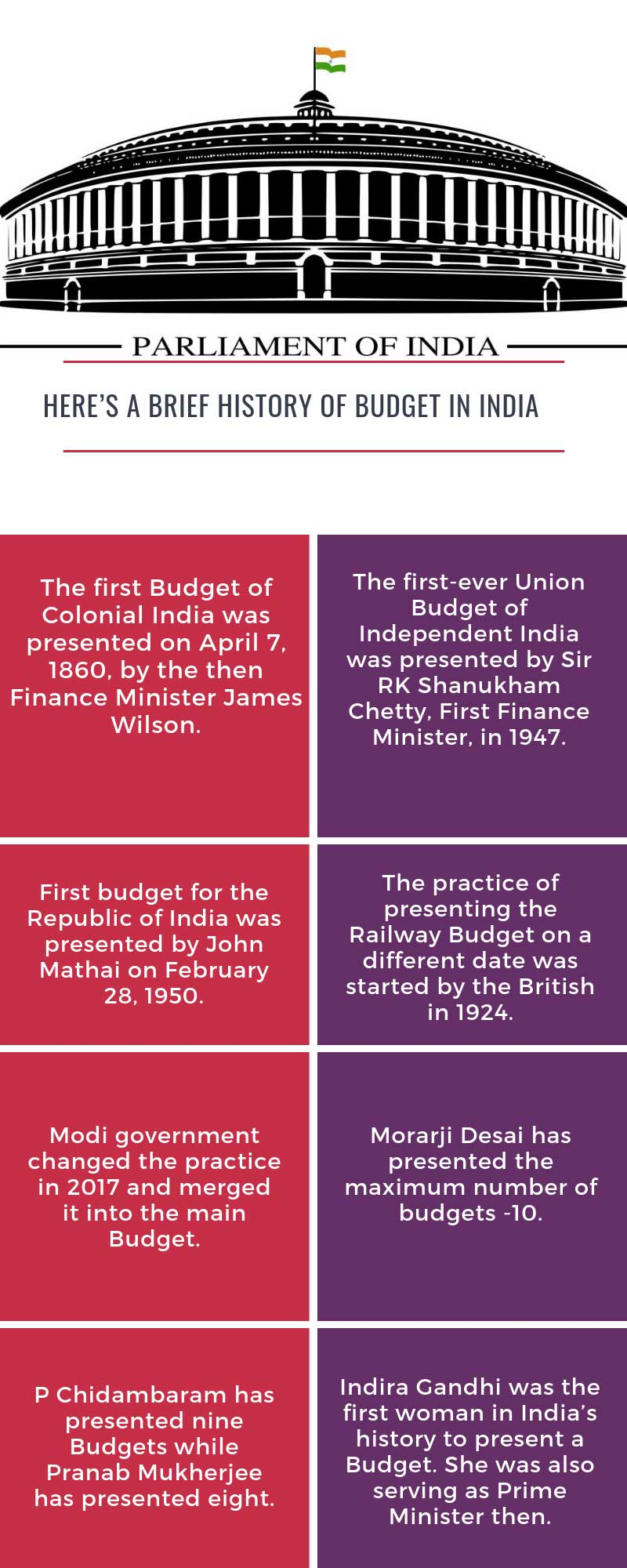Merging of Railway and Union budgets: Whats the history?
