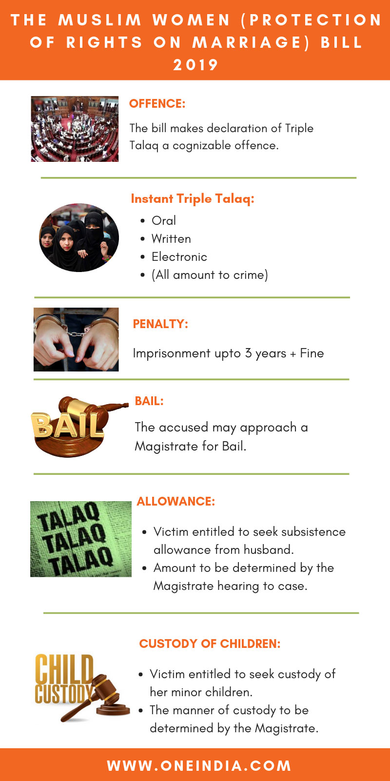 Explained: Triple Talaq Bill in nutshell; All you need to know about Penalty, Bail, Allowance