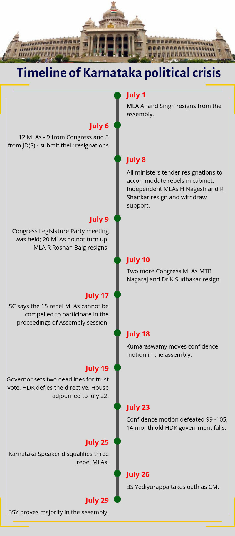 Timeline of Karnataka political crisis; How it began and how BSY became CM