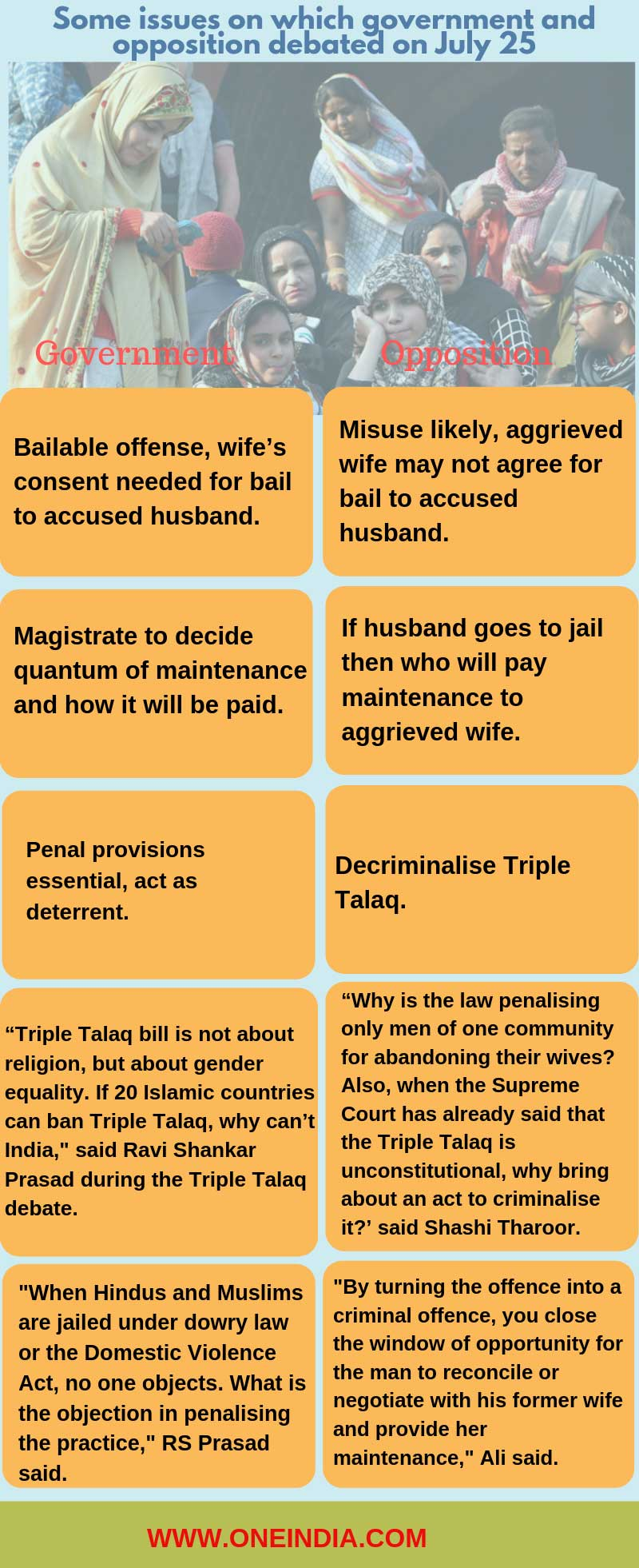 Triple Talaq bill: Main points of contention between Govt, opposition