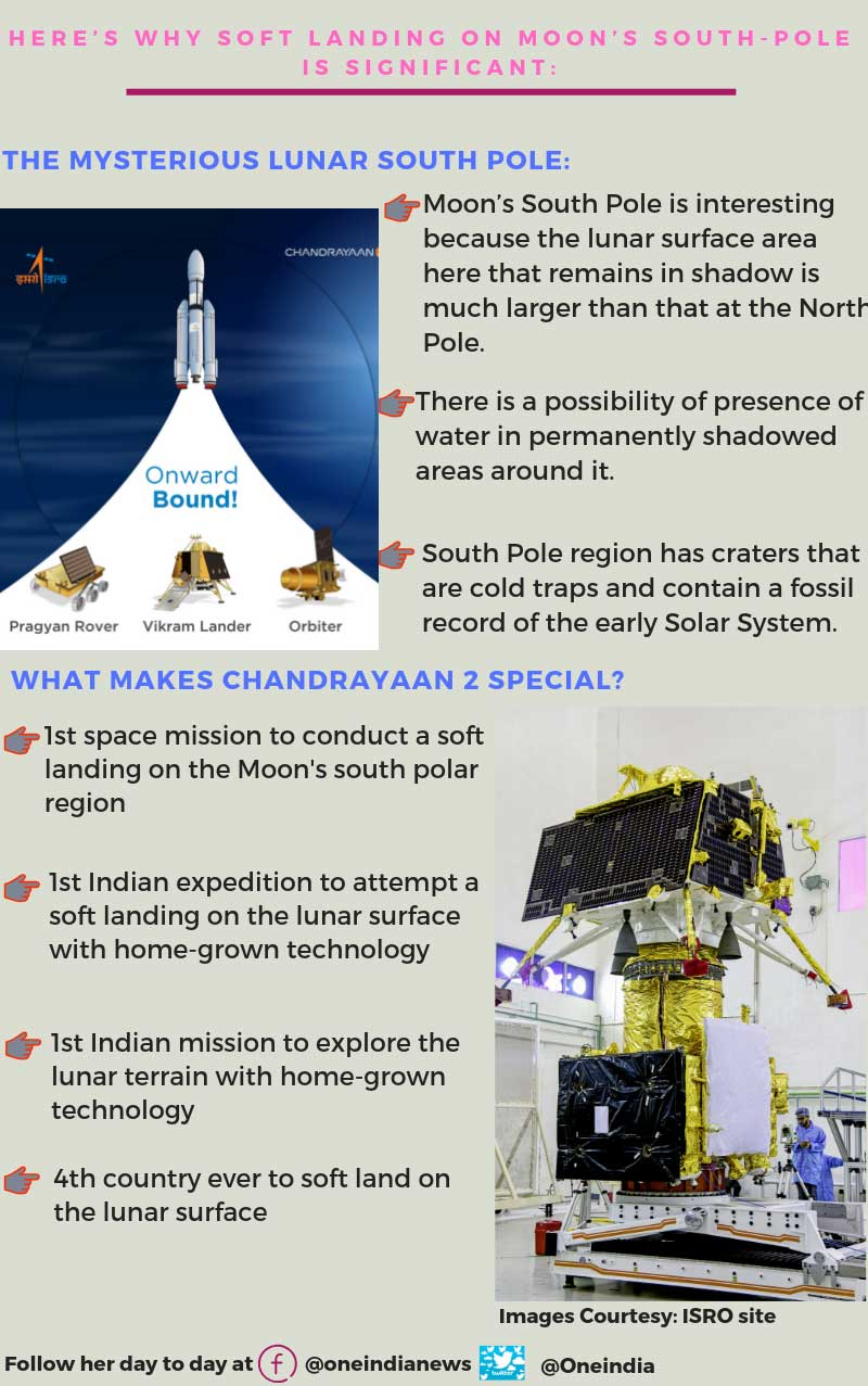 Chandrayaan-2's importance: Why soft landing on Moons south pole special?