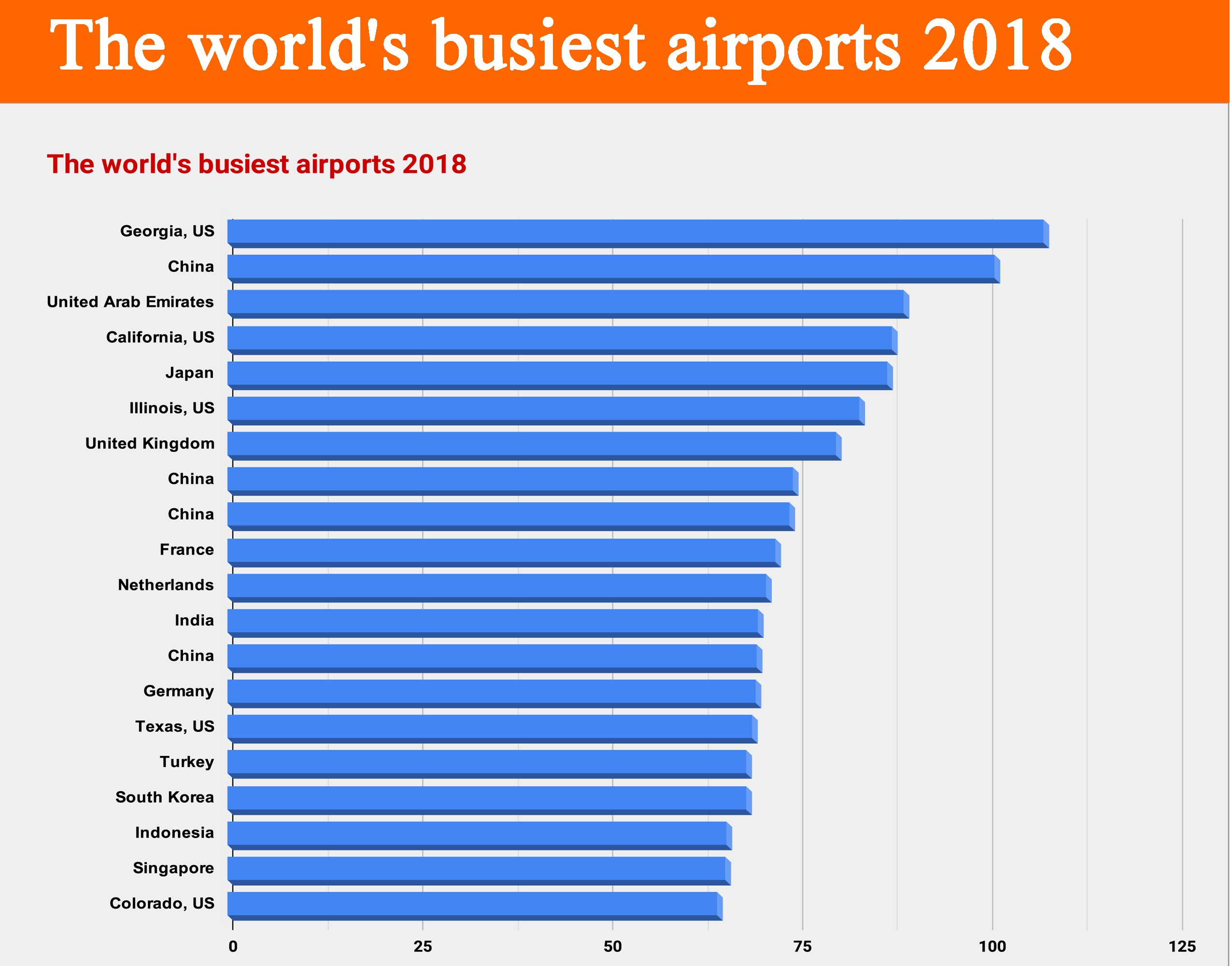 These are the World's Busiest Airports 2018