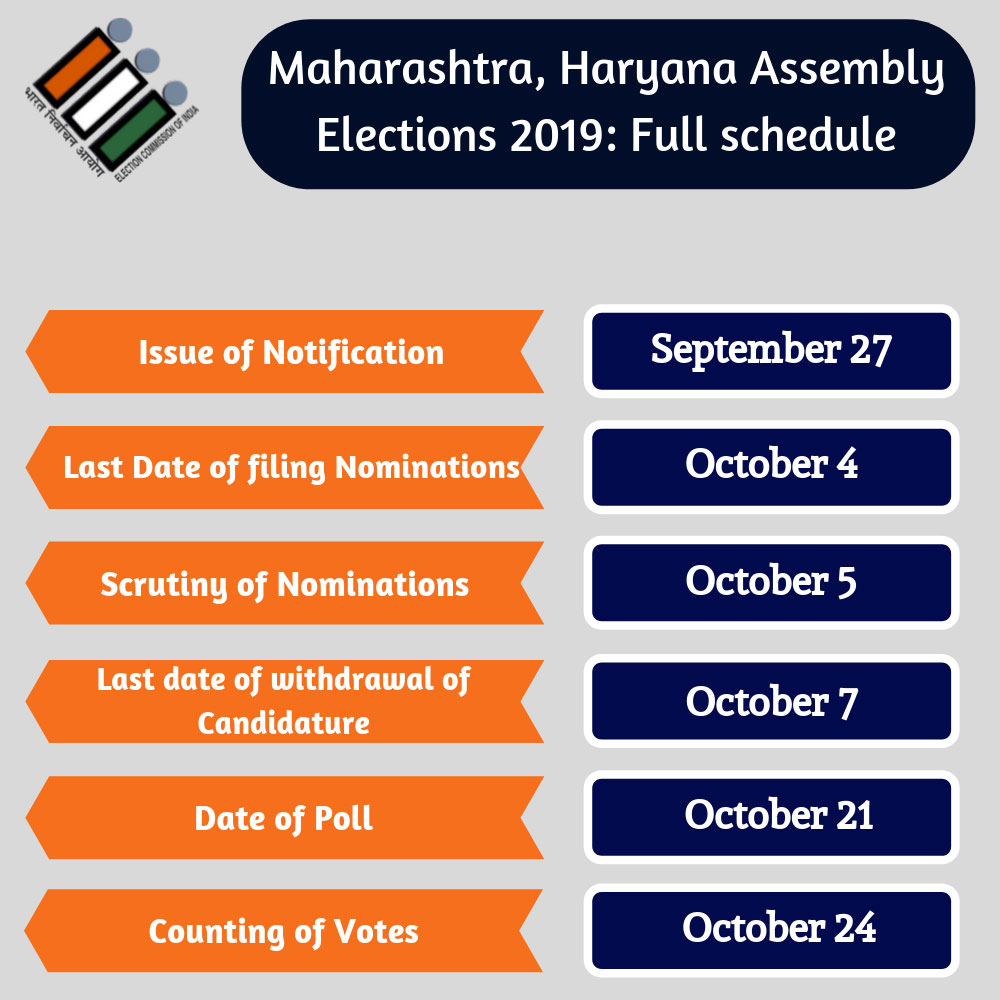 Harayana, Maharashtra assembly elections 2019: Here's the schedule