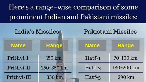 <strong>[Indian vs Pakistani missiles: A range-wise comparison]</strong>