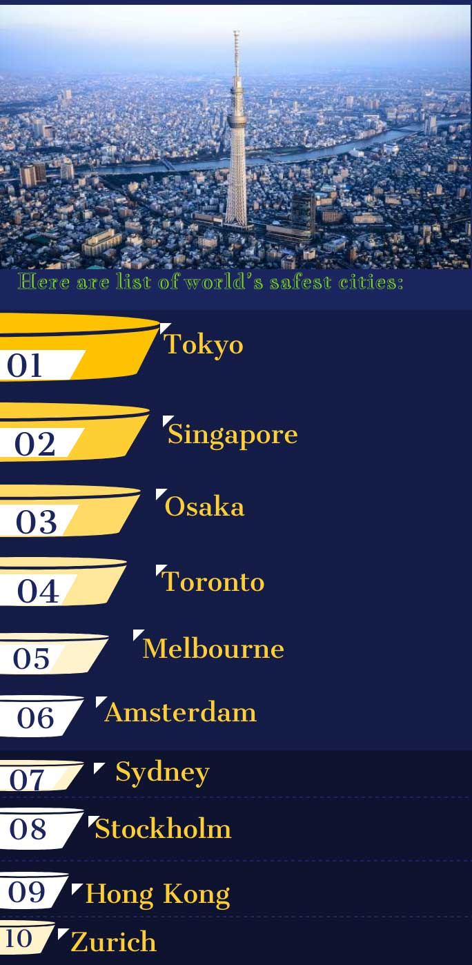 Worlds safest cities in 2019: Tokyo tops, Mumbai at 45