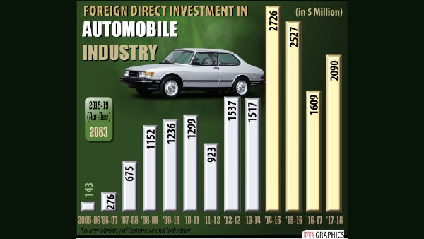 FDI in Automobile Industry
