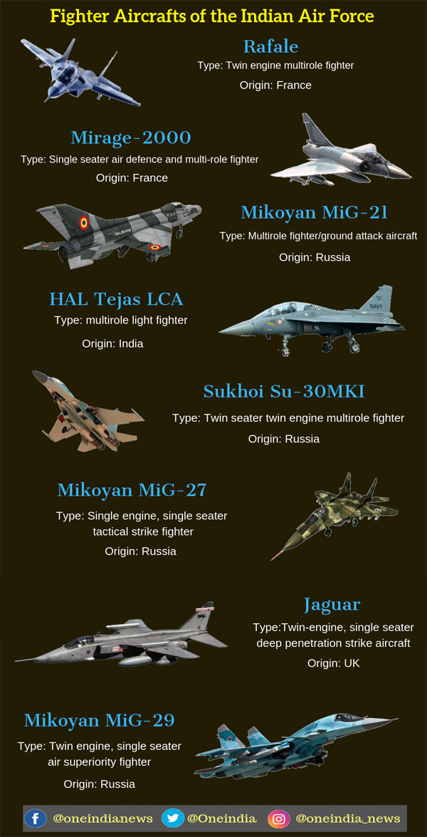 Different types of fighter jets used by IAF