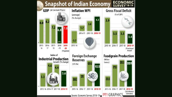 SNAPSHOT OF THE INDIAN ECONOMY