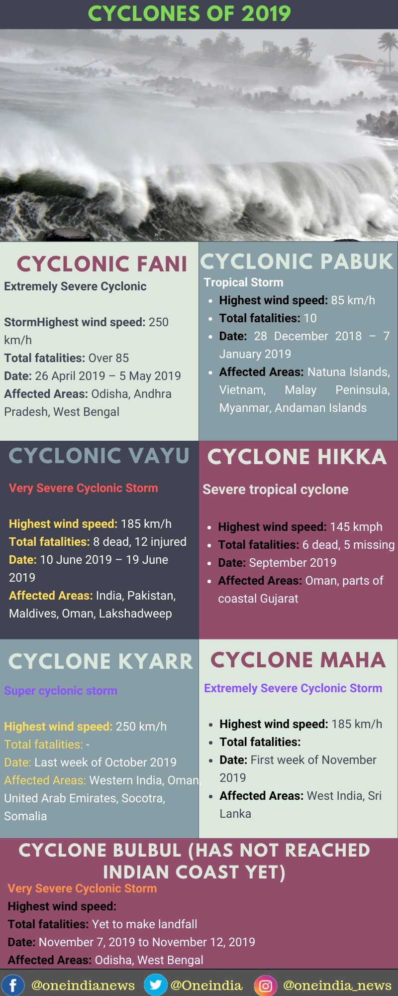 7 cyclones that struck Indian coasts in 2019