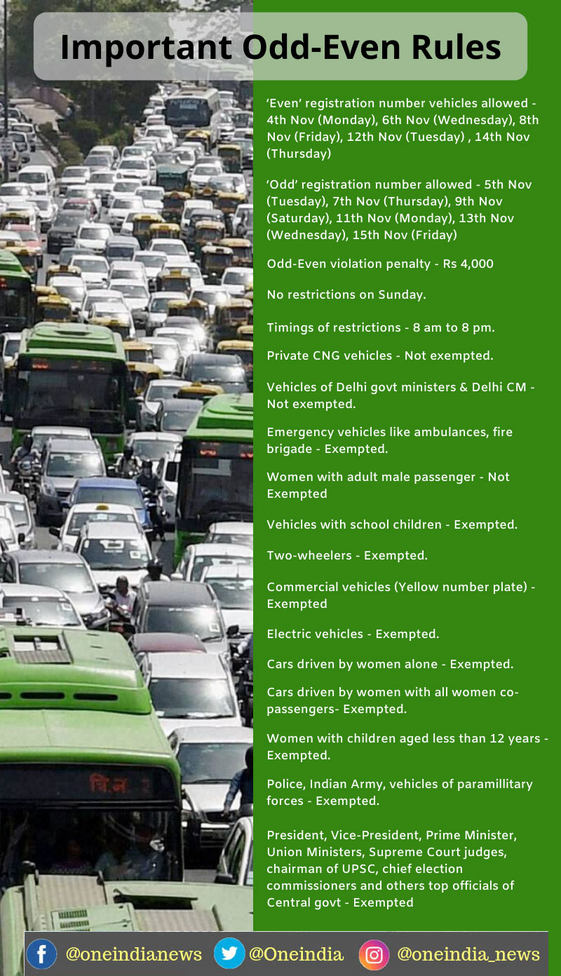 Odd-Even Rules: Days, dates and other rules that you must know