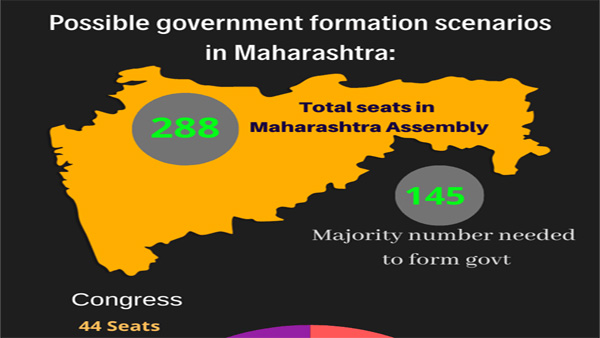 Maharashtra Govt formation: The numbers and alliance possibilities
