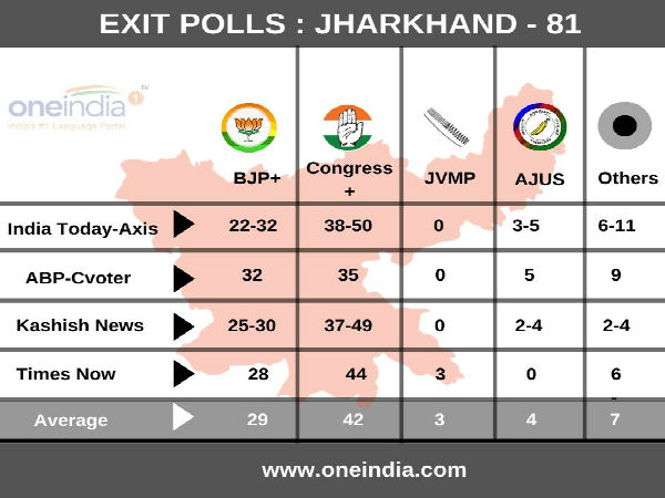 Jharkhand Exit Poll 2019- Final Tally