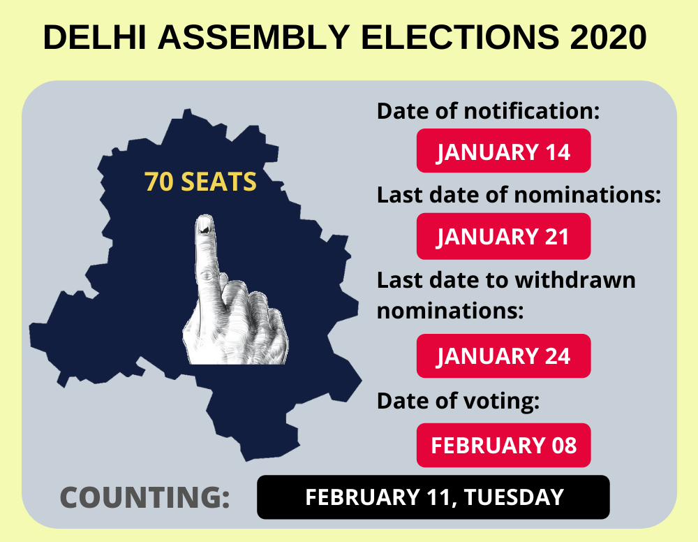 Delhi elections on February 8, counting on Feb 11