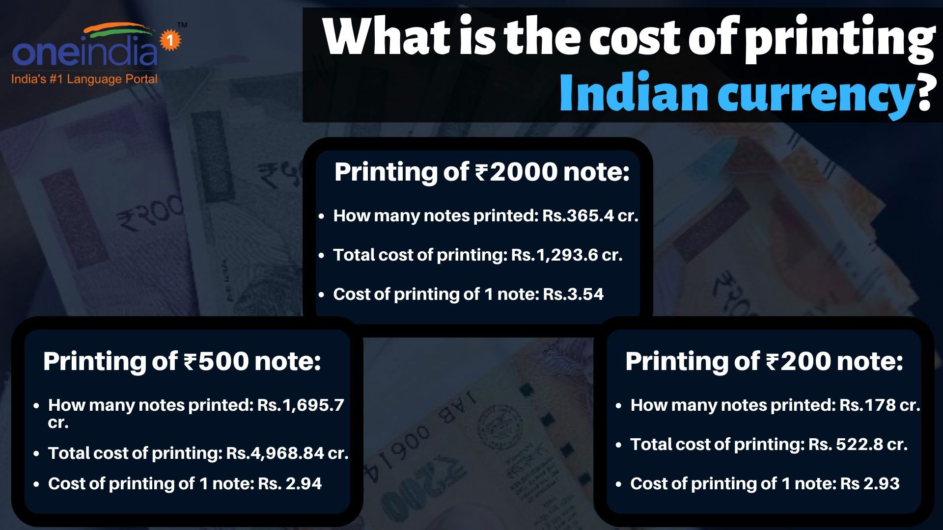 How much does it cost to print Indian currency- Revealed