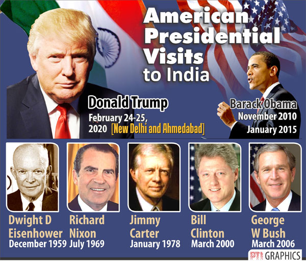 From Dwight D Eisenhower to Donald Trump, here is a list of US Presidents visit to India