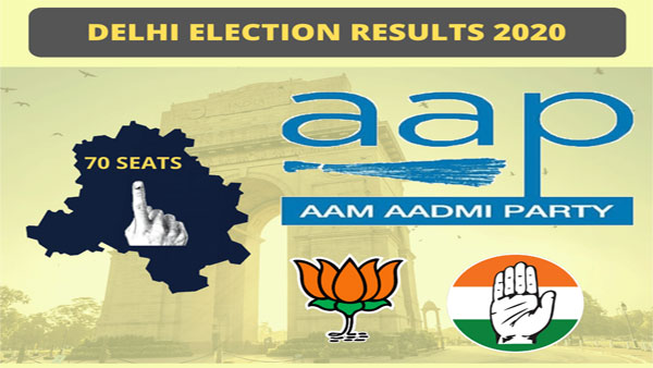 Vote share in Delhi: AAP at 53.03 per cent, BJP, 39.23, Congress, 4.27